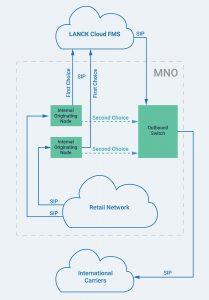lanck fraud management system fms cloud based